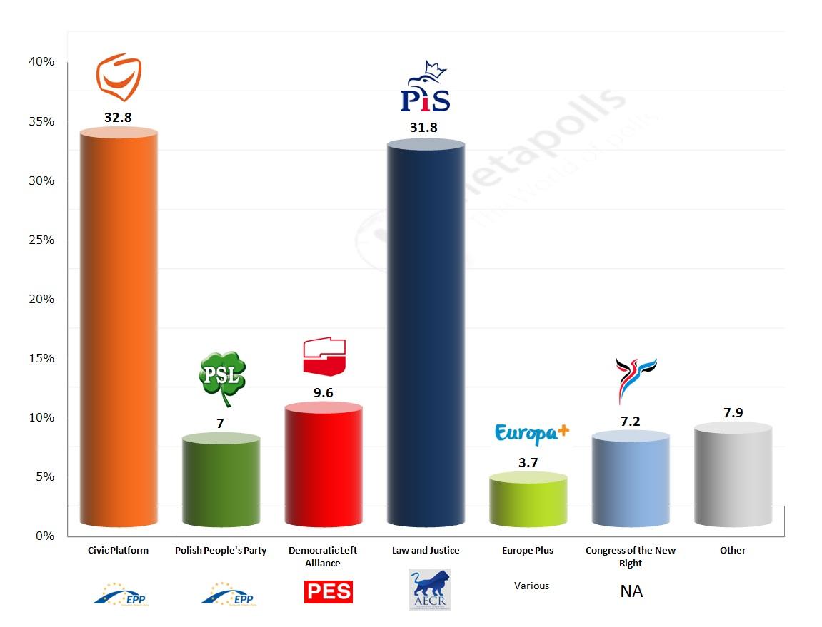 Poland ipsos exit poll