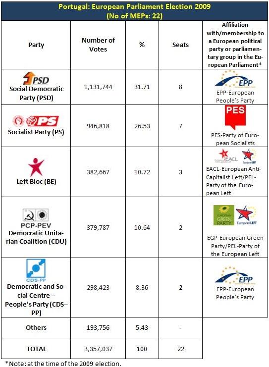 Por EP 2009 results