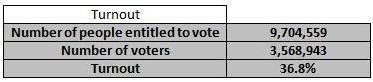 Por EP 2009 turnout
