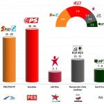 Portugal – European Parliament Election 2014: RTP/Univ. Católica Exit poll