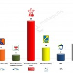 Romania – European Parliament Election 2014:   CSCI exit poll