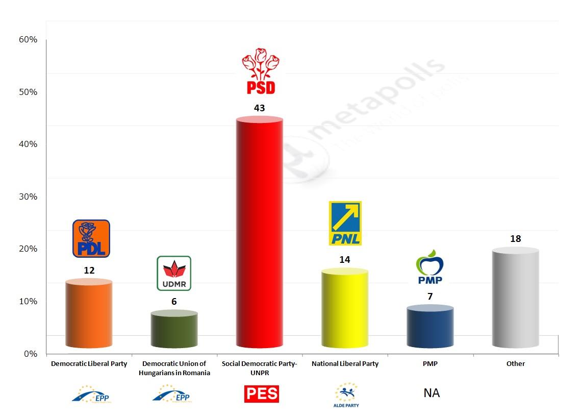 Romania CSCI exit poll