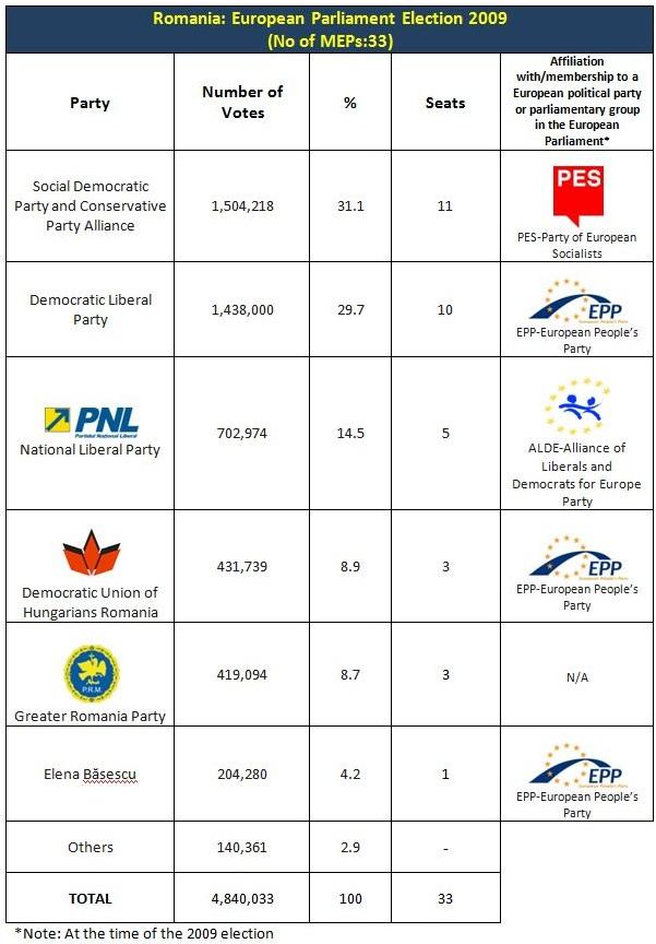 Romania EP 2009 Results