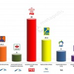 Romania – European Parliament Election 2014:  Projection