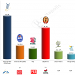 Cyprus – European Parliament Election 2014: Sigma Exit poll