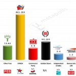 Greece – European Parliament Election 2014: SKAI TV Channel forecast