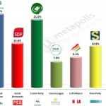 Finland – European Parliament Election 2014 : Taloustuktimus-Yle exit poll