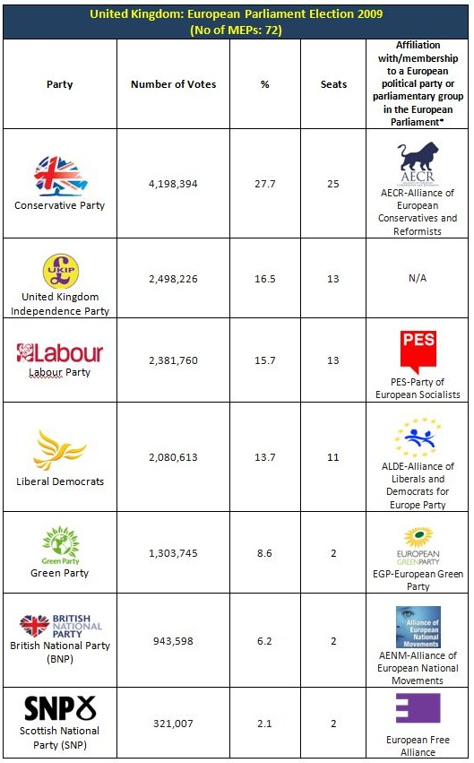 Uk 2009 EP results
