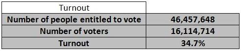 Uk 2009 EP turnout
