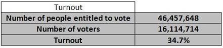 Uk 2010 national turnout