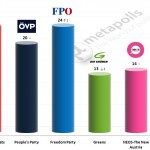 Austrian Legislative Election: 1 May 2014 poll