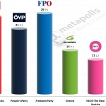 Austrian Legislative Election: 28 May 2014 poll