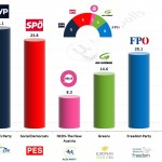 Austria – European Parliament Election 2014: SORA/ORF projection