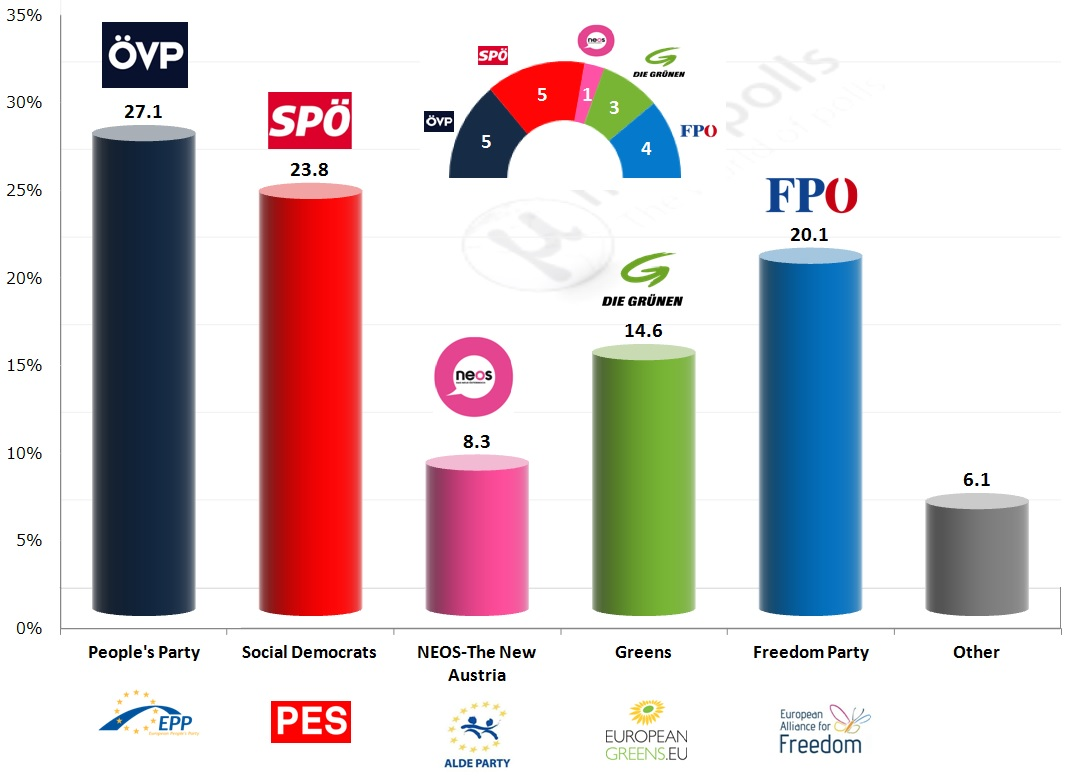 austria eu exit polls orf 1