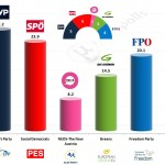 Austria – European Parliament Election 2014: SORA/ORF second projection