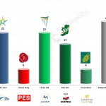 Ireland – European Parliament Election 2014: B&A/RTÉ Exit poll