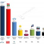 Bulgaria – European Parliament Election: 30 April 2014 poll