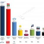 Bulgaria – European Parliament Election: 30 April 2014 poll