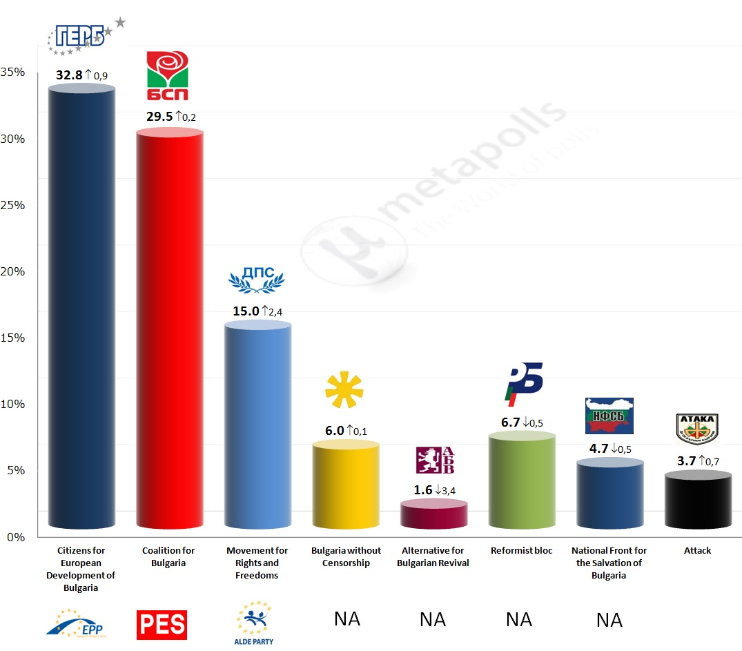 bulgaria metapolls