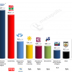 Bulgaria – European Parliament Election: 26 Apr 2014 poll