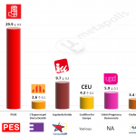 Spain – European Parliament Election: 17 May 2014 poll (Celeste Tel)
