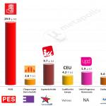 Spain – European Parliament Election: 17 May 2014 poll (Celeste Tel)