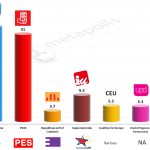 Spain – European Parliament Election: 9 May 2014 poll (CIS)
