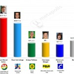 Colombian Presidential Election: 15 May 2014 poll