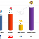 United Kingdom – European Parliament Election: 15 May 2014 poll (ComRes)