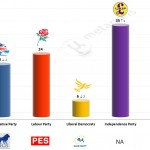 United Kingdom – European Parliament Election: 18 May 2014 poll (ComRes)