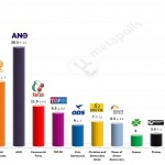 Czech Legislative Election: 10 May 2014 poll