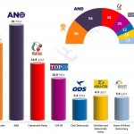 Czech Legislative Election: 15 May 2014 poll