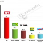 German Federal Election: 11 May 2014 poll (Emnid)