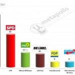 German Federal Election: 9 May 2014 poll