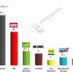 German Federal Election: 16 May 2014 poll (Infratest)