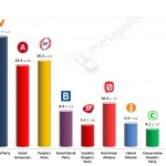 Danish General Election: 8 May 2014 poll