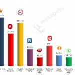 Danish General Election: 27 April 2014 poll