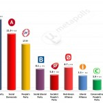 Danish General Election: 12 May 2014 poll (Voxmeter)