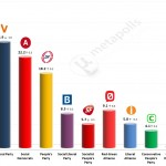 Danish General Election: 19 May 2014 poll (Voxmeter)