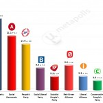 Danish General Election: 5 May 2014 poll (Voxmeter)