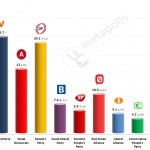 Danish General Election: 13 May 2014 poll