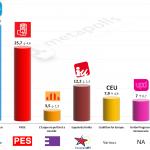 Spain – European Parliament Election: 18 May 2014 poll (DYM)