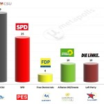 Germany – European Parliament Election: 13 May 2014 poll