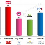 Austria – European Parliament Election: 1 May 2014 poll (Gallup)