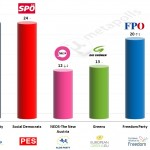 Austria – European Parliament Election: 10 May 2014 poll (Gallup)