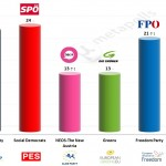 Austria – European Parliament Election: 15 May 2014 poll (Gallup)