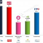 Austria – European Parliament Election: 15 May 2014 poll (Hajek)