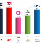 Austria – European Parliament Election: 14 May 2014 poll
