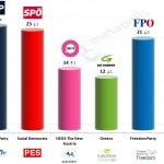 Austria – European Parliament Election: 8 May 2014 poll (meinungsraum)
