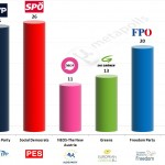 Austria – European Parliament Election: 11 May 2014 poll (OGM)